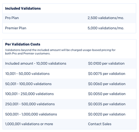 Pricing chart for email validation in API plans